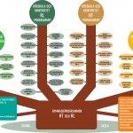 UHRs utbildningsträd